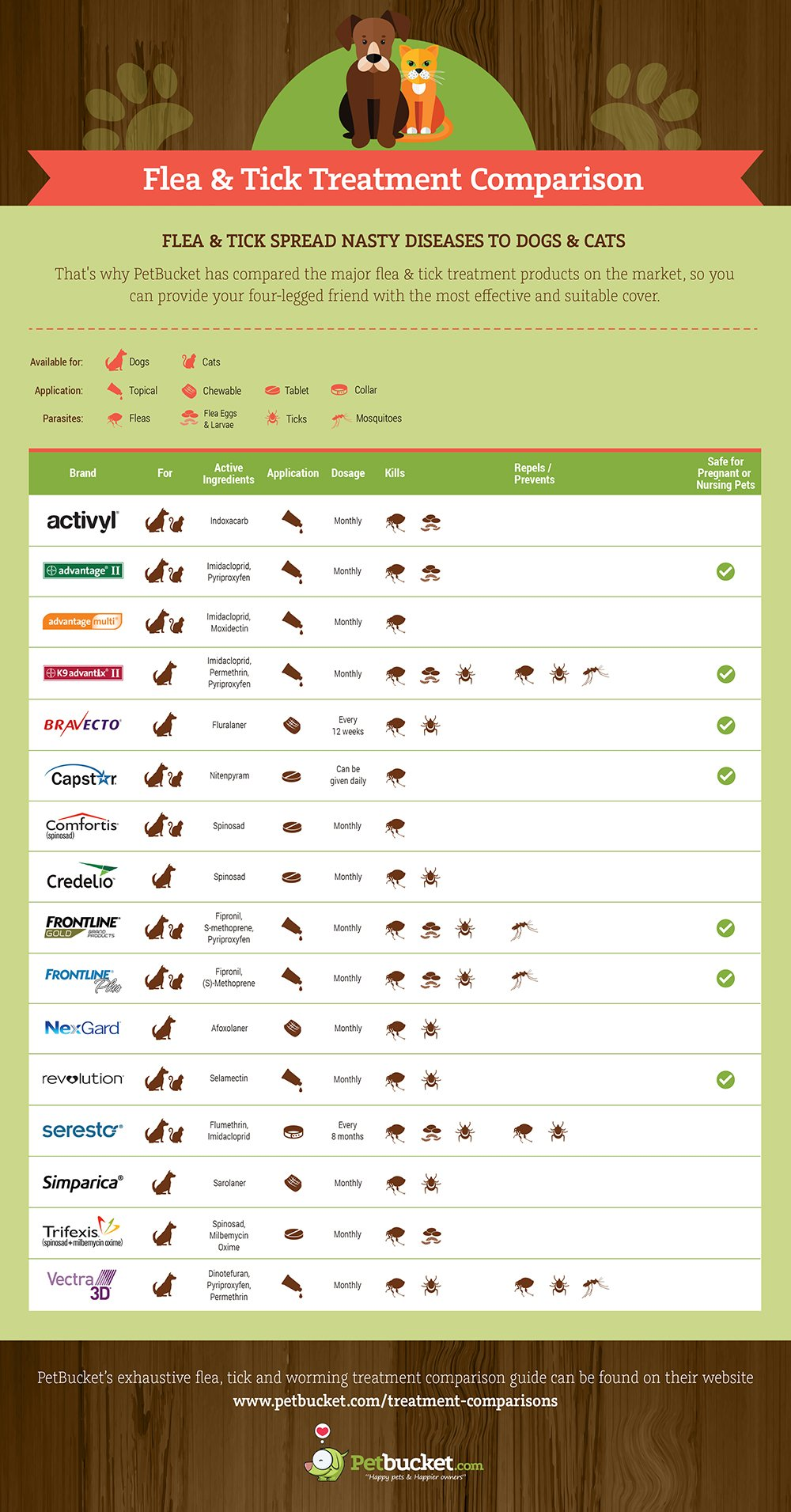 flea & tick treatment comparison infographic