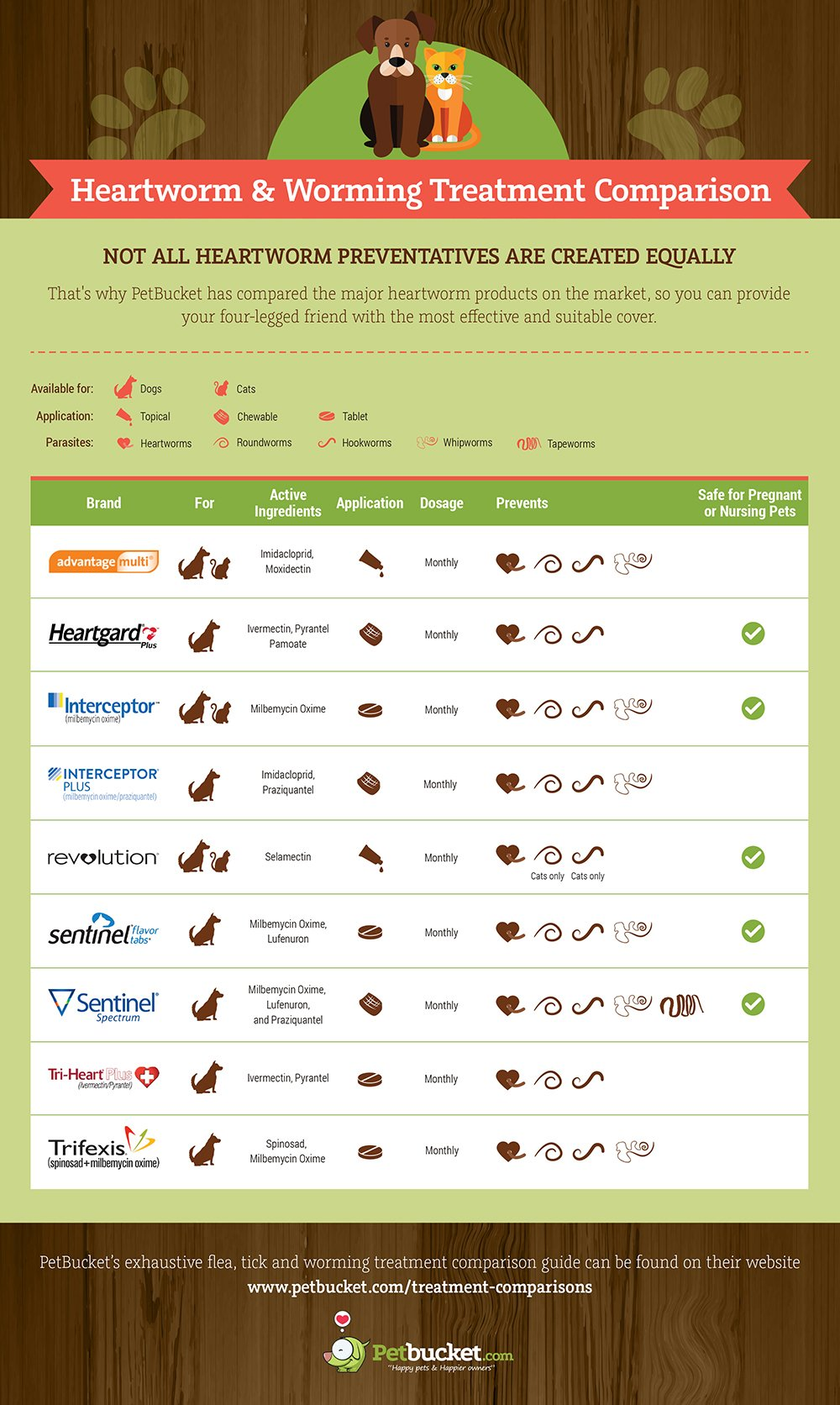heartworm & worming treatment comparison infographic